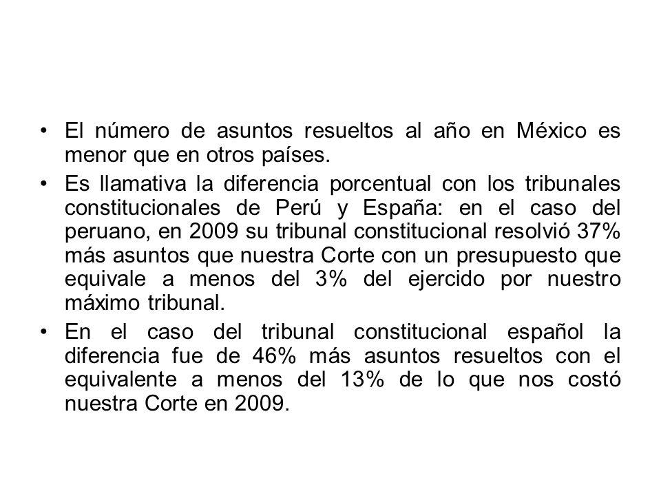El número de asuntos resueltos al año en México es menor que en otros países. Es llamativa la diferencia porcentual con los tribunales constitucionale