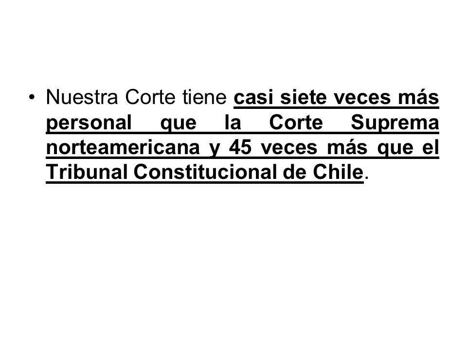 Nuestra Corte tiene casi siete veces más personal que la Corte Suprema norteamericana y 45 veces más que el Tribunal Constitucional de Chile.