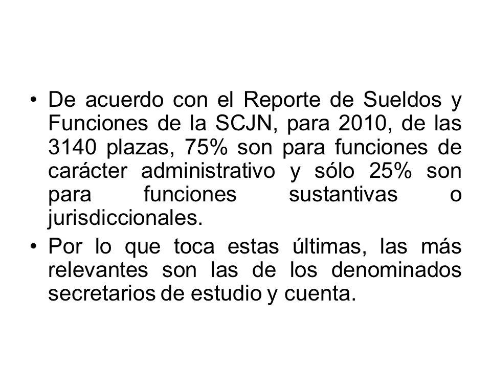 De acuerdo con el Reporte de Sueldos y Funciones de la SCJN, para 2010, de las 3140 plazas, 75% son para funciones de carácter administrativo y sólo 2