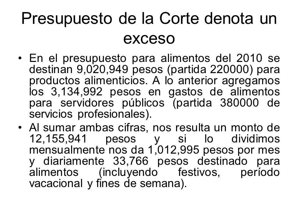Presupuesto de la Corte denota un exceso En el presupuesto para alimentos del 2010 se destinan 9,020,949 pesos (partida 220000) para productos aliment