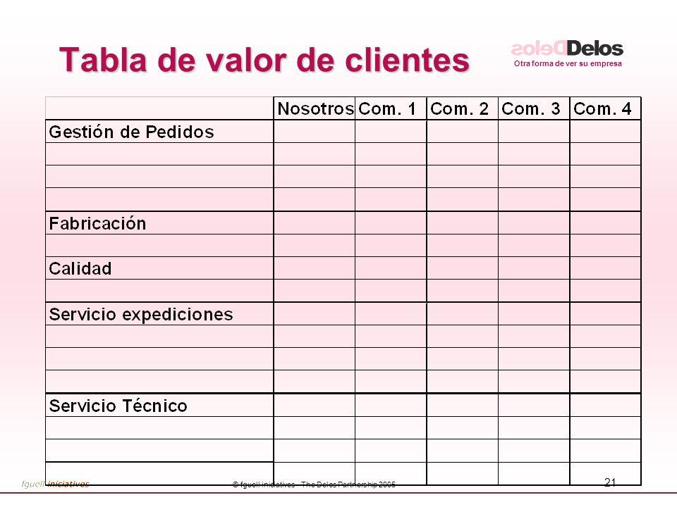 Otra forma de ver su empresa © fguell iniciatives - The Delos Partnership 2005 20 Matriz de dimensión de la clientela