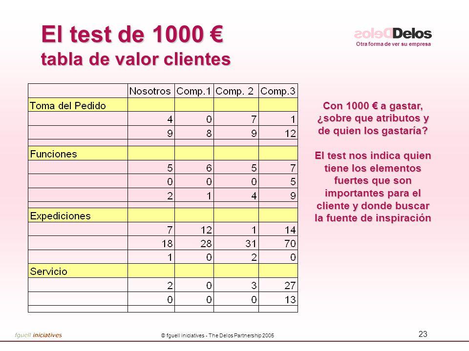 Otra forma de ver su empresa © fguell iniciatives - The Delos Partnership 2005 22 El test de 100 tabla de valor clientes Con 100 a gastar, ¿sobre que atributos los gastaría.