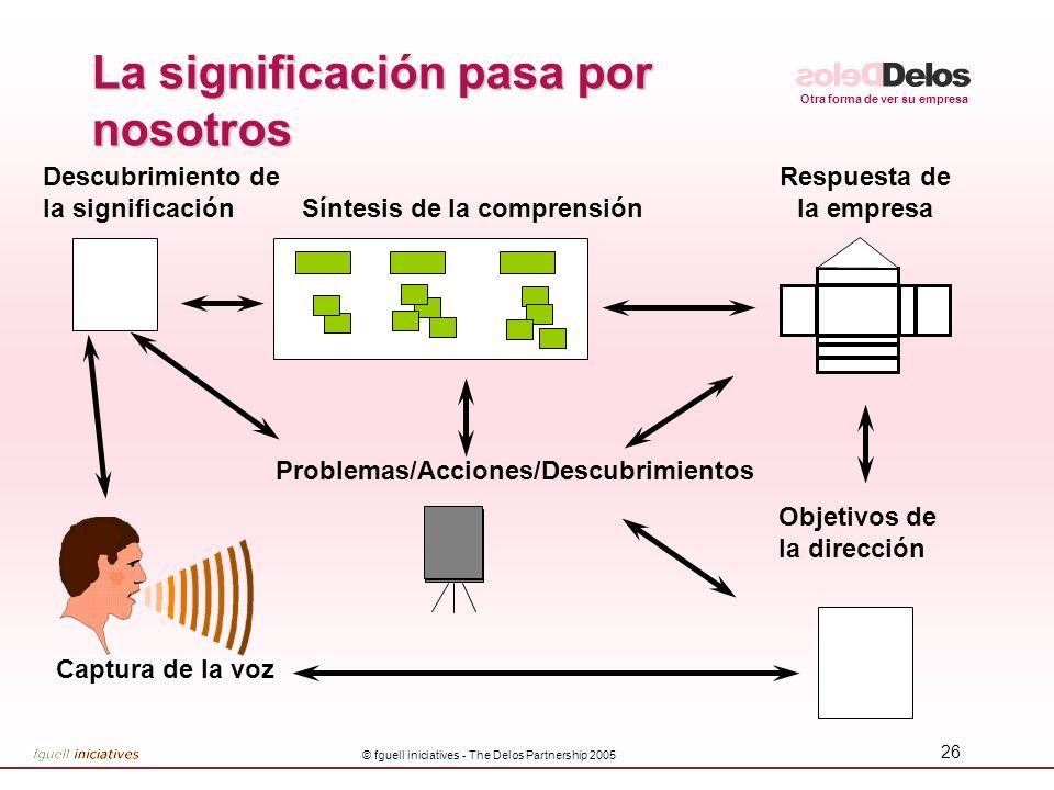 Otra forma de ver su empresa © fguell iniciatives - The Delos Partnership 2005 25 De hecho, lo que el cliente considera calidad es bastante complicado