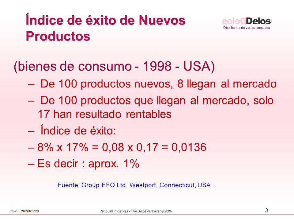 Otra forma de ver su empresa © fguell iniciatives - The Delos Partnership 2005 3 Índice de éxito de Nuevos Productos (bienes de consumo - 1998 - USA) – De 100 productos nuevos, 8 llegan al mercado – De 100 productos que llegan al mercado, solo 17 han resultado rentables – Índice de éxito: –8% x 17% = 0,08 x 0,17 = 0,0136 –Es decir : aprox.