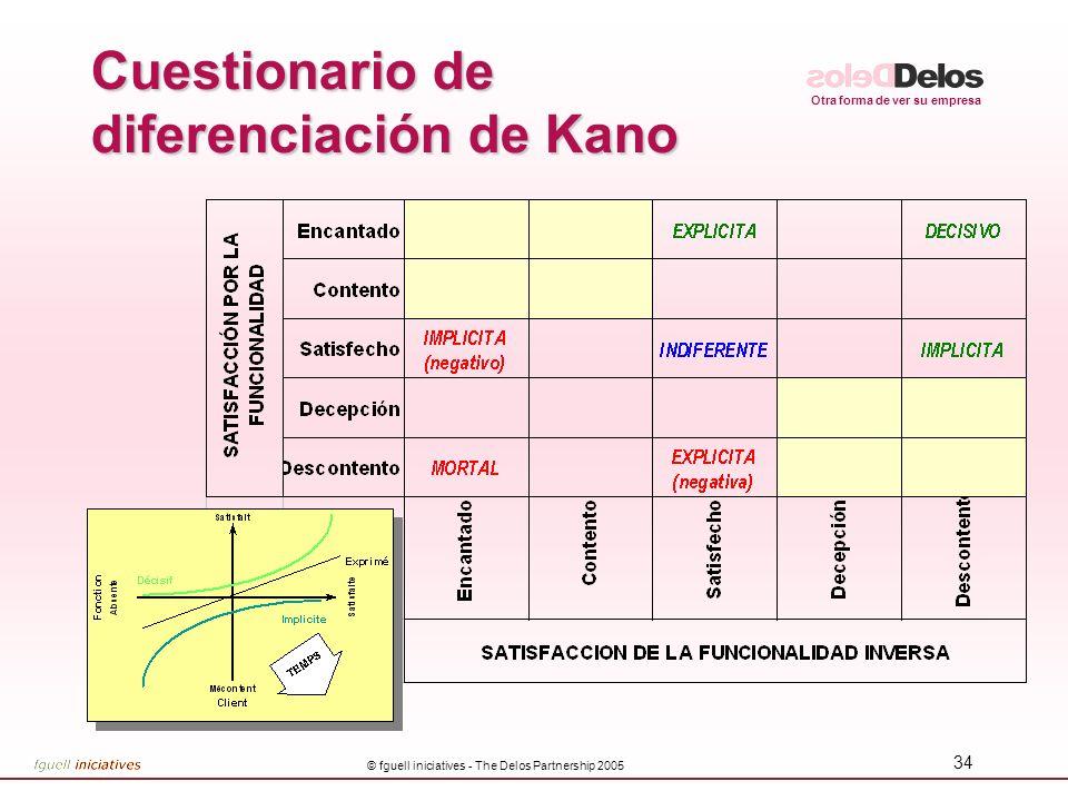 Otra forma de ver su empresa © fguell iniciatives - The Delos Partnership 2005 33 Cuestionario de diferenciación de Kano Preparar el cuestionario –Lis