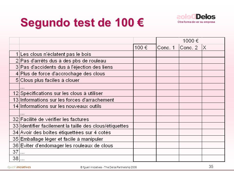 Otra forma de ver su empresa © fguell iniciatives - The Delos Partnership 2005 34 Cuestionario de diferenciación de Kano