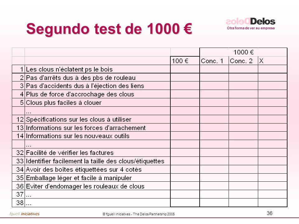 Otra forma de ver su empresa © fguell iniciatives - The Delos Partnership 2005 35 Segundo test de 100 Segundo test de 100