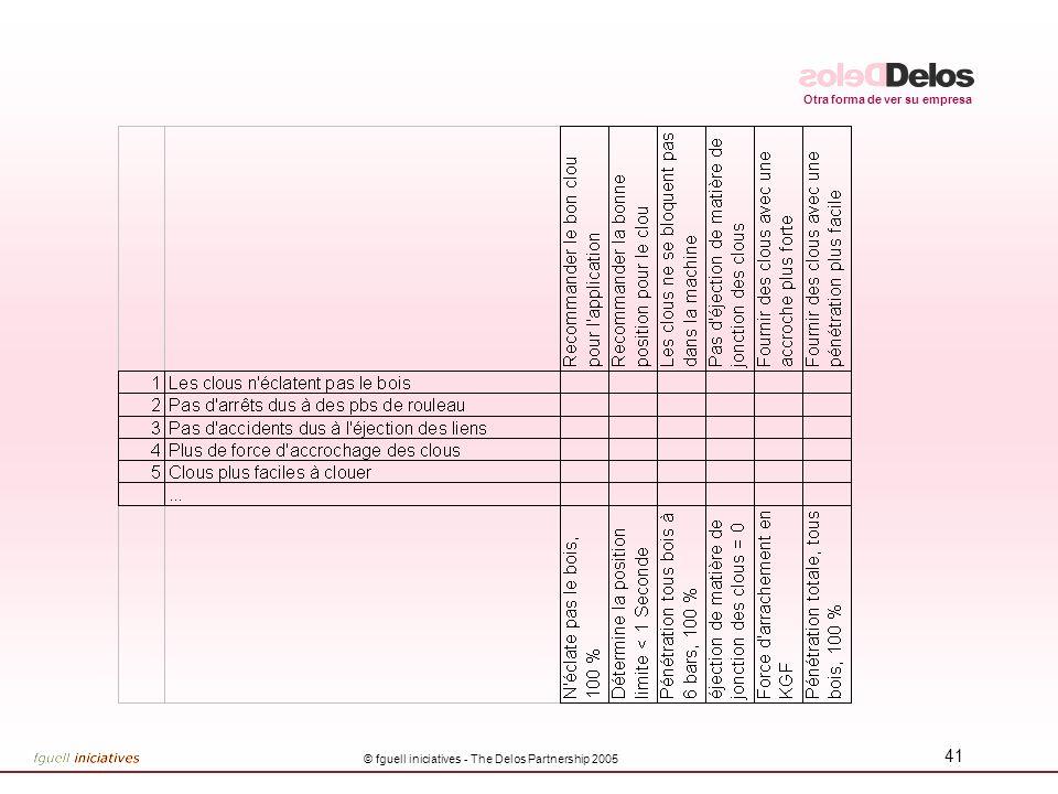 Otra forma de ver su empresa © fguell iniciatives - The Delos Partnership 2005 40 Las 9 piezas de la Casa de la Calidad 123 4 5 6 7 8 9 1Necesidades y expectativas de clientes 2Peso de las Expectativas 3Calificación de competencia 4Características de calidad 5Correlaciones entre características 6Relaciones entre necesidades y características 7Técnicas 8Valores de las características 9Competencia técnica