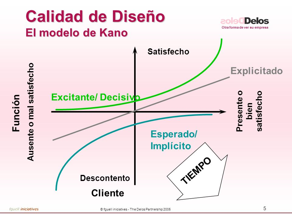 Otra forma de ver su empresa © fguell iniciatives - The Delos Partnership 2005 4 Diferenciación de producto Objetivo de la diferenciación: –Incrementar el Valor –Encontrar el diferencial adecuado para el segmento de mercado correspondiente