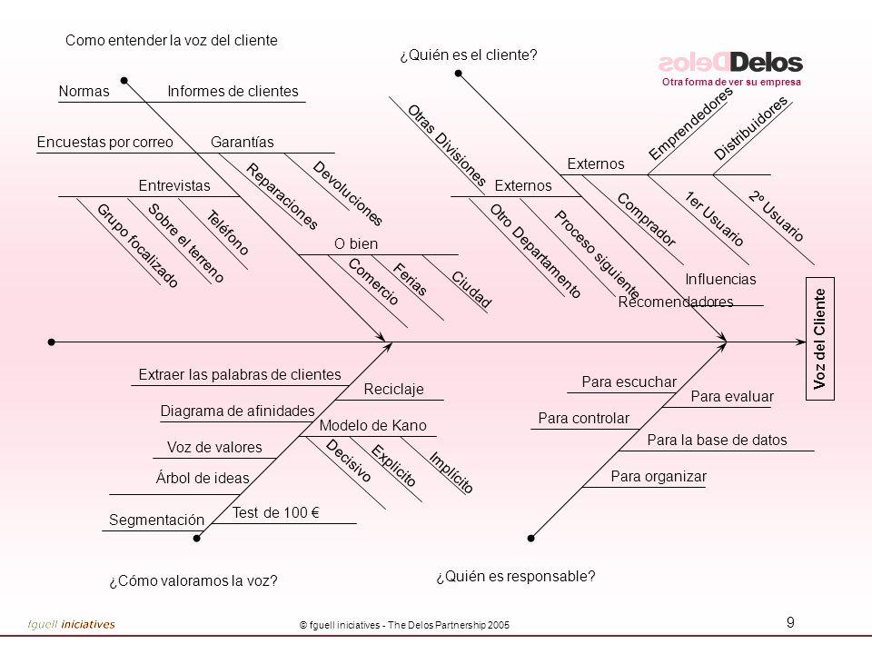 Otra forma de ver su empresa © fguell iniciatives - The Delos Partnership 2005 19 Construcción de un plan de encuestas A partir de la cadena de valor para representar el alineamiento del Producto.