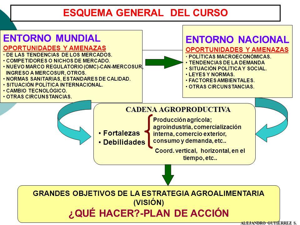 ESQUEMA GENERAL DEL CURSO ENTORNO MUNDIAL OPORTUNIDADES Y AMENAZAS DE LAS TENDENCIAS DE LOS MERCADOS. COMPETIDORES O NICHOS DE MERCADO. NUEVO MARCO RE