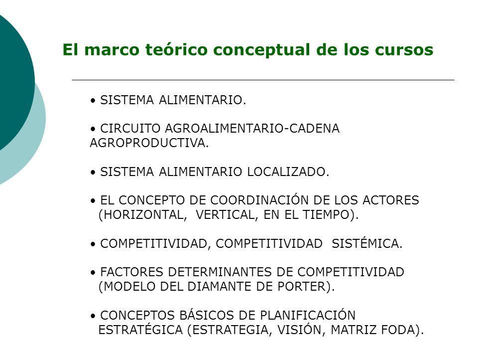 El marco teórico conceptual de los cursos SISTEMA ALIMENTARIO. CIRCUITO AGROALIMENTARIO-CADENA AGROPRODUCTIVA. SISTEMA ALIMENTARIO LOCALIZADO. EL CONC
