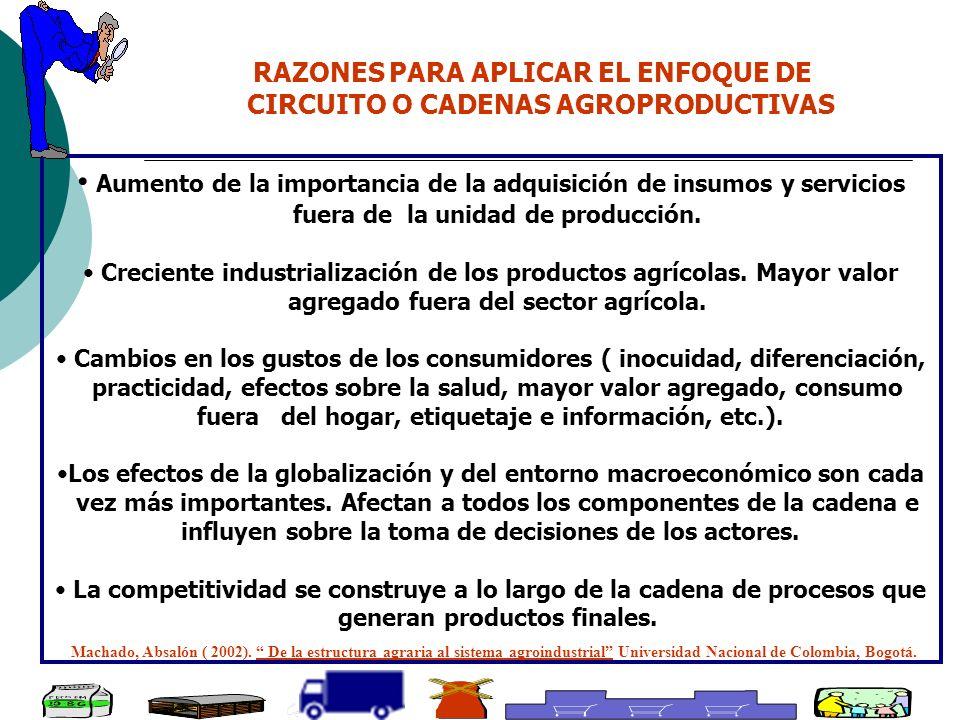 RAZONES PARA APLICAR EL ENFOQUE DE CIRCUITO O CADENAS AGROPRODUCTIVAS Aumento de la importancia de la adquisición de insumos y servicios fuera de la u