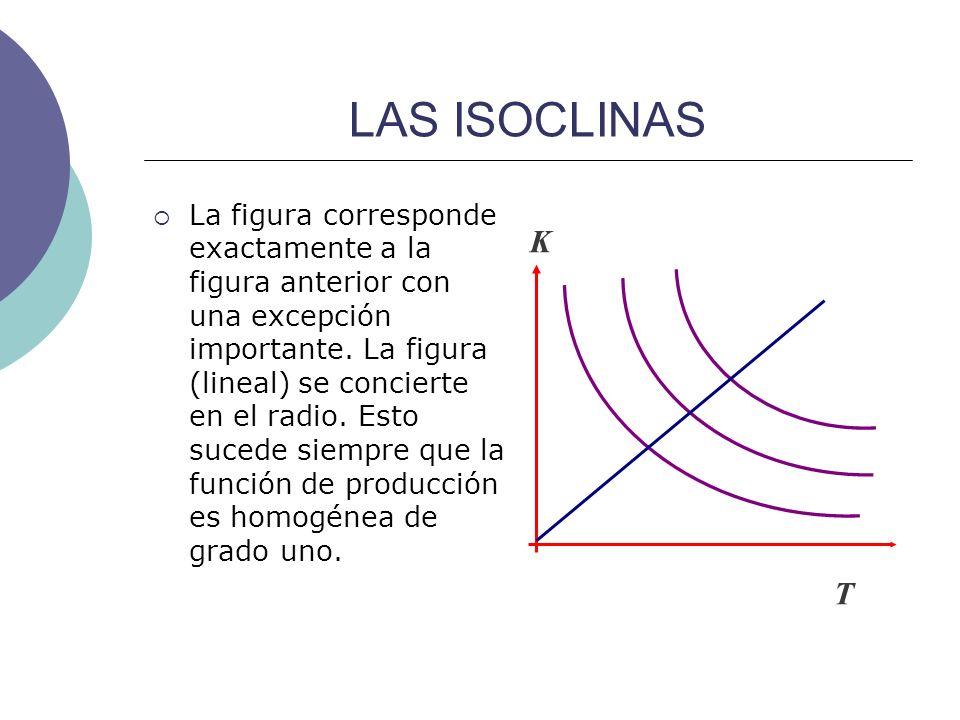 LAS ISOCLINAS La figura corresponde exactamente a la figura anterior con una excepción importante. La figura (lineal) se concierte en el radio. Esto s