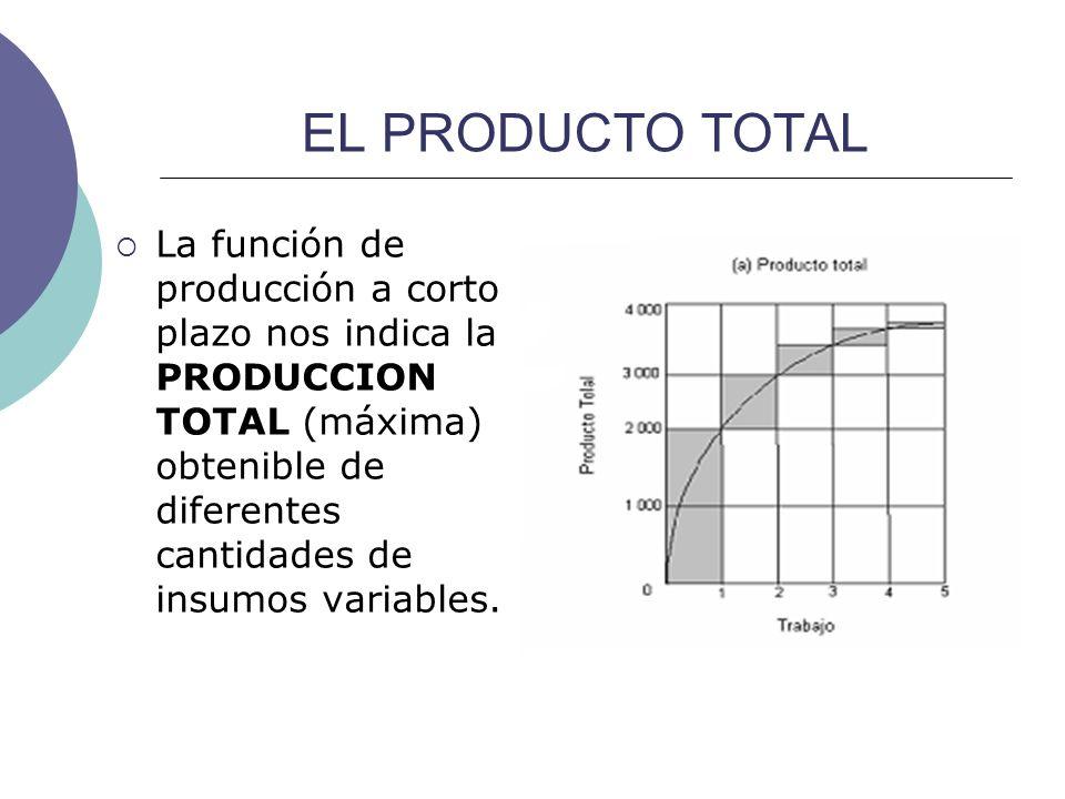 EL PRODUCTO TOTAL La función de producción a corto plazo nos indica la PRODUCCION TOTAL (máxima) obtenible de diferentes cantidades de insumos variabl