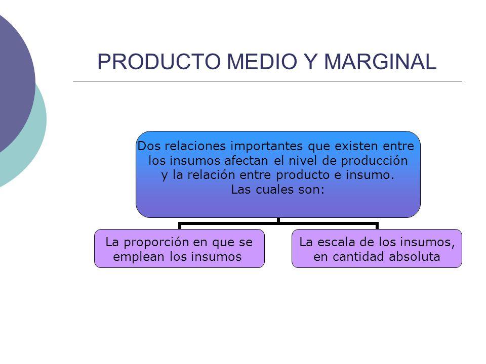 PRODUCTO MEDIO Y MARGINAL PRODUCTO MEDIO El producto medio es el producto total dividido por la cantidad del insumo que se emplea en esa producción.