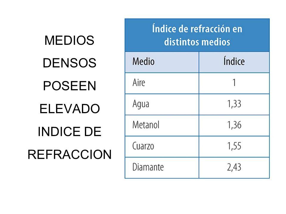 MEDIOS DENSOS POSEEN ELEVADO INDICE DE REFRACCION