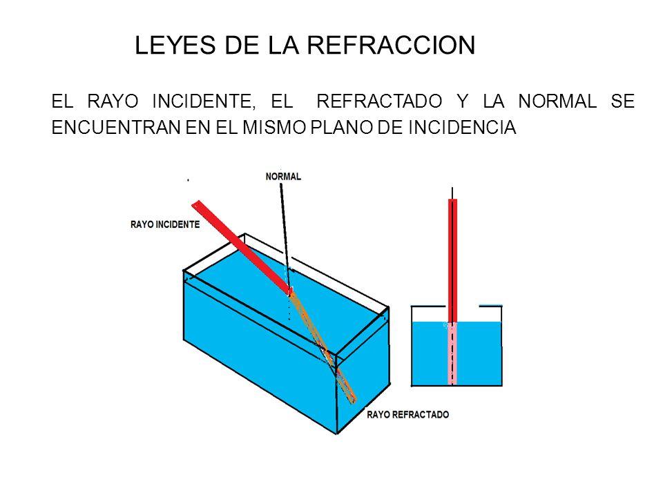 LEYES DE LA REFRACCION EL RAYO INCIDENTE, EL REFRACTADO Y LA NORMAL SE ENCUENTRAN EN EL MISMO PLANO DE INCIDENCIA