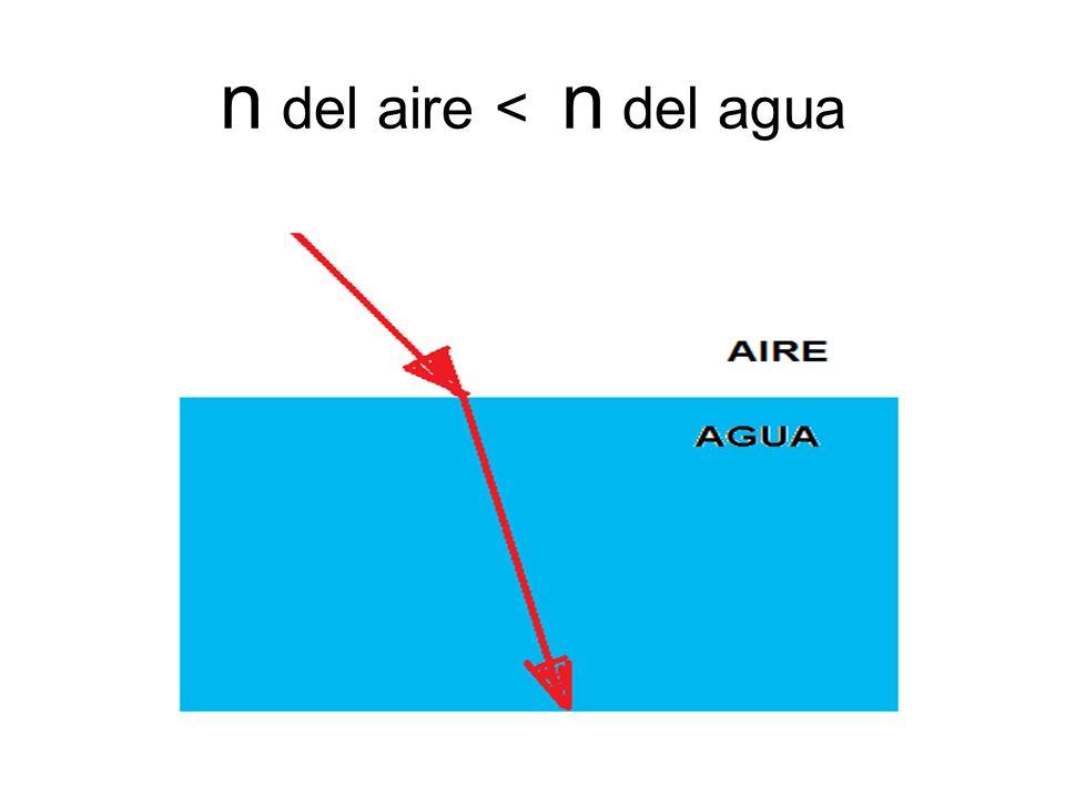n del aire < n del agua