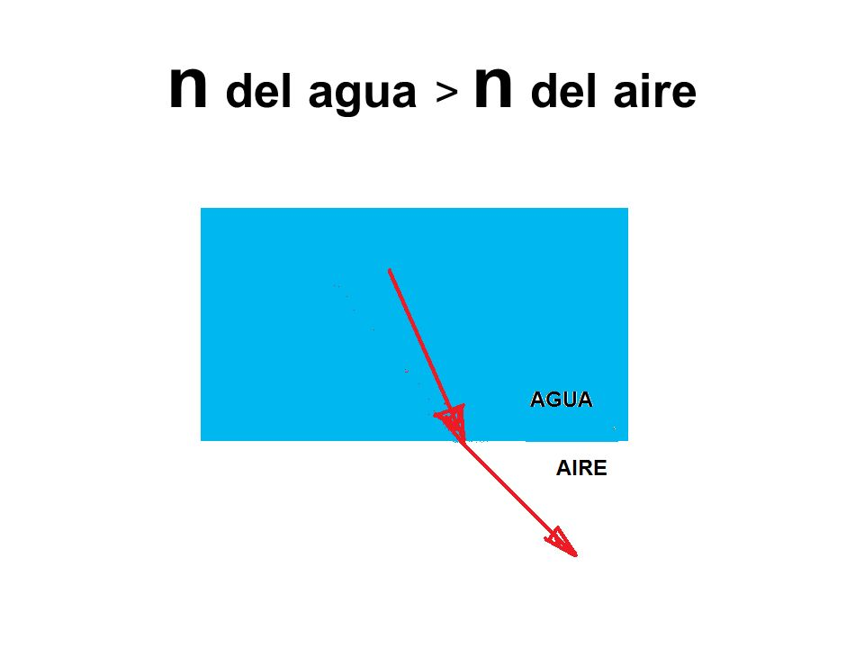 n del agua > n del aire