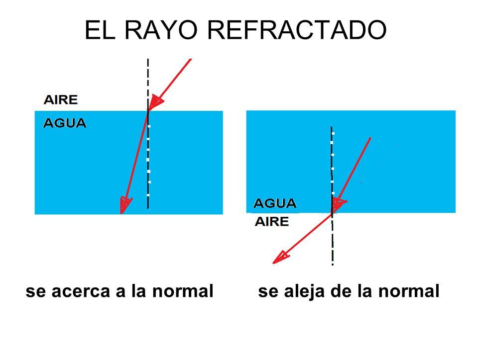 EL RAYO REFRACTADO se aleja de la normalse acerca a la normal
