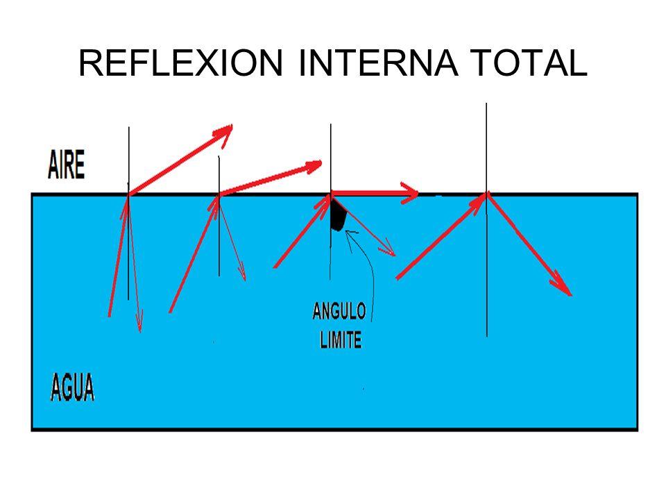 REFLEXION INTERNA TOTAL