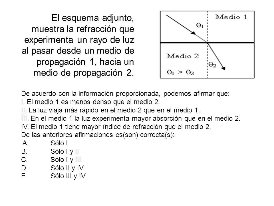 El esquema adjunto, muestra la refracción que experimenta un rayo de luz al pasar desde un medio de propagación 1, hacia un medio de propagación 2. De