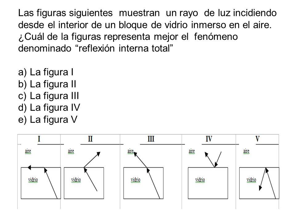 Las figuras siguientes muestran un rayo de luz incidiendo desde el interior de un bloque de vidrio inmerso en el aire. ¿Cuál de la figuras representa