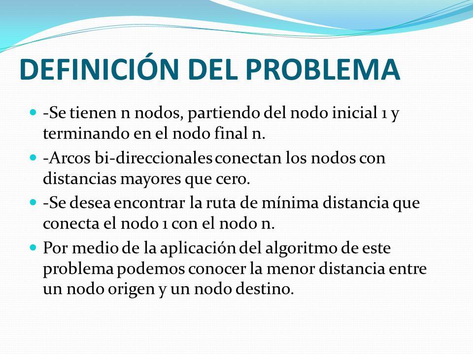 DEFINICIÓN DEL PROBLEMA -Se tienen n nodos, partiendo del nodo inicial 1 y terminando en el nodo final n. -Arcos bi-direccionales conectan los nodos c