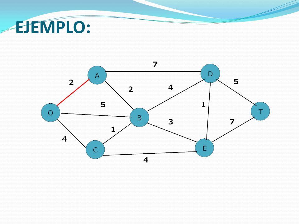 APLICACIÓN A WINQSB Método de la Ruta mas Corta utilizando la herramienta WINQSB-1.wmv Método de la Ruta mas Corta utilizando la herramienta WINQSB-1.wmv