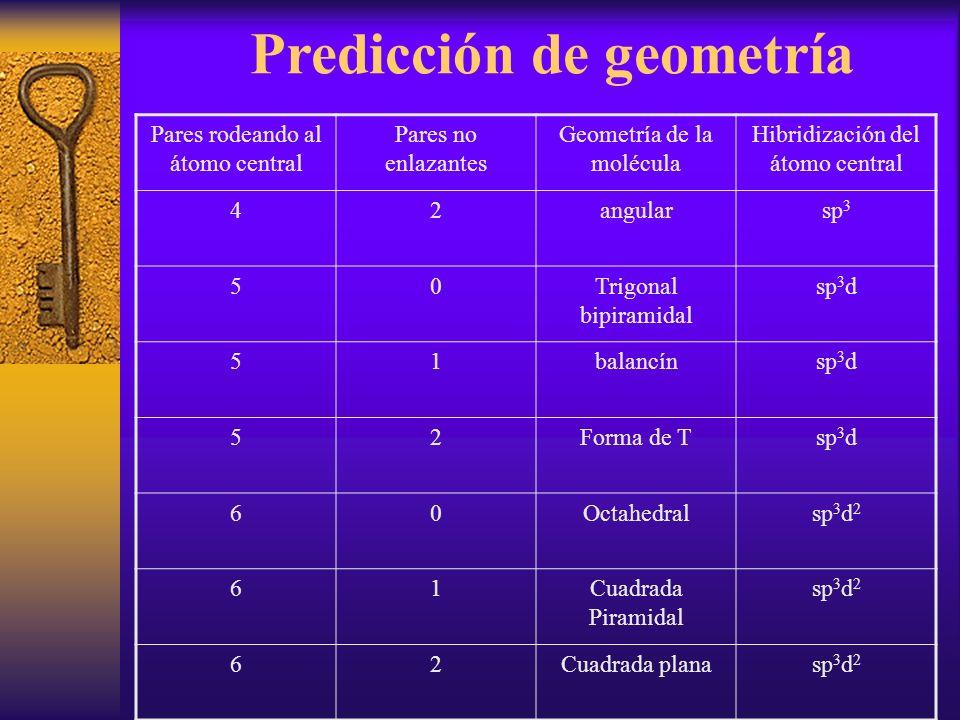 Predicción de geometría Pares rodeando al átomo central Pares no enlazantes Geometría de la molécula Hibridización del átomo central 42angularsp 3 50T