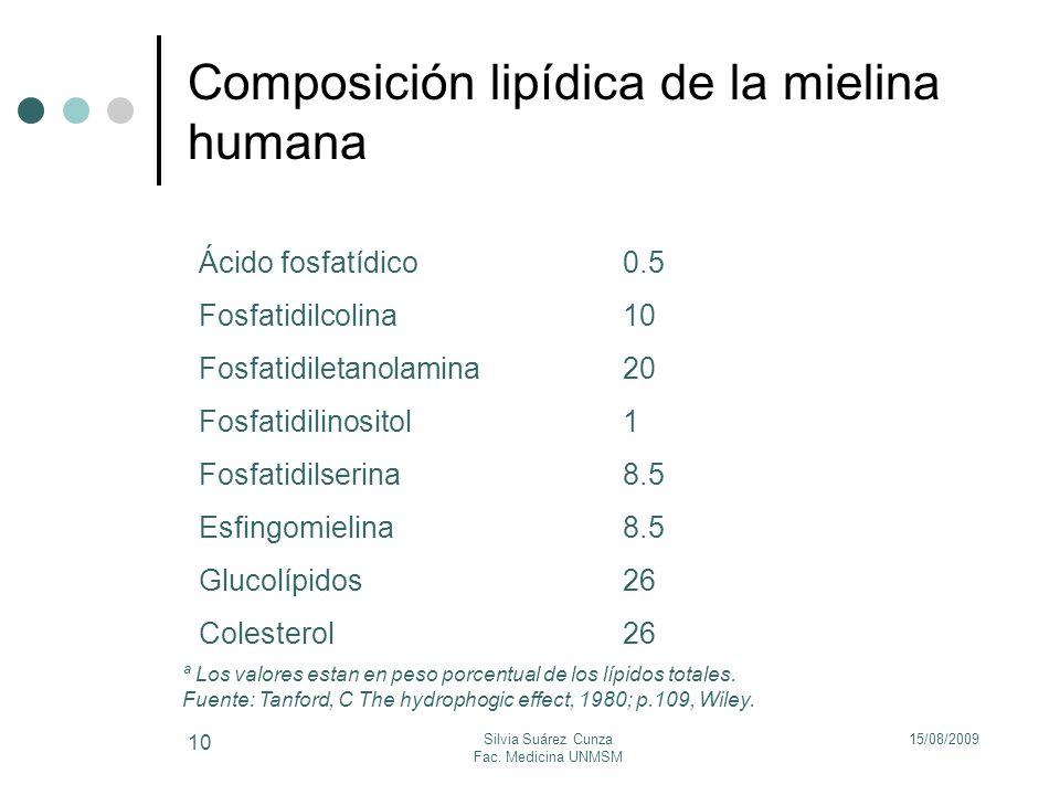 15/08/2009Silvia Suárez Cunza Fac. Medicina UNMSM 10 Composición lipídica de la mielina humana Ácido fosfatídico0.5 Fosfatidilcolina10 Fosfatidiletano
