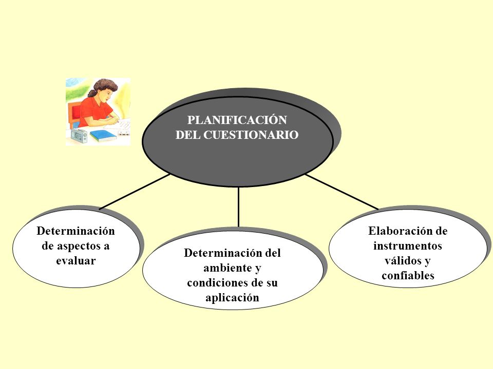 PLANIFICACIÓN DEL CUESTIONARIO Determinación de aspectos a evaluar Determinación del ambiente y condiciones de su aplicación Elaboración de instrumentos válidos y confiables