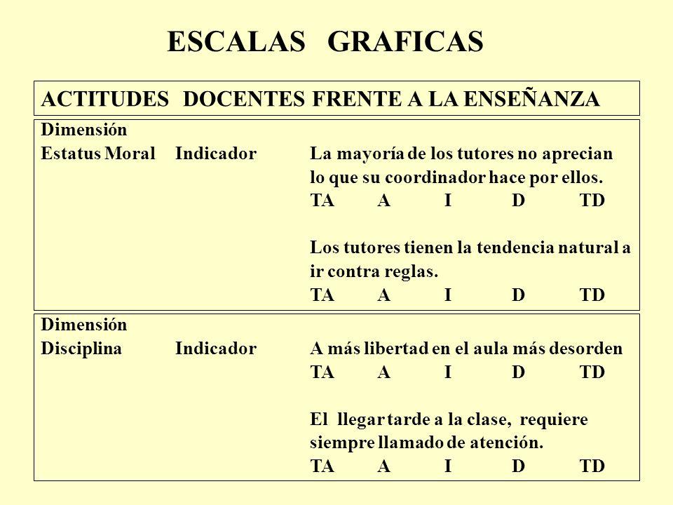 ACTITUDES DOCENTES FRENTE A LA ENSEÑANZA Dimensión Estatus MoralIndicadorLa mayoría de los tutores no aprecian lo que su coordinador hace por ellos.