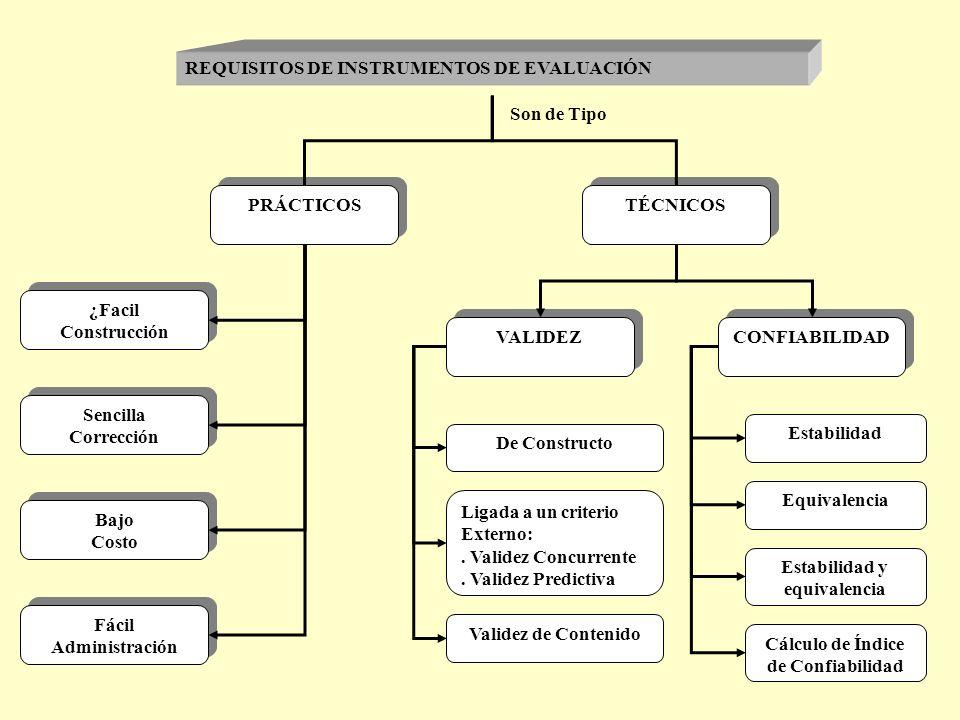 ¿Facil Construcción ¿Facil Construcción Fácil Administración Fácil Administración PRÁCTICOS Bajo Costo Bajo Costo Sencilla Corrección Sencilla Corrección TÉCNICOS VALIDEZ CONFIABILIDAD REQUISITOS DE INSTRUMENTOS DE EVALUACIÓN De Constructo Ligada a un criterio Externo:.