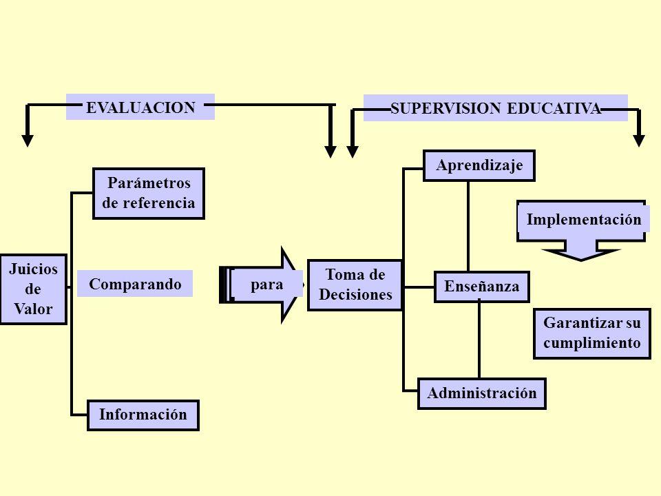 Implementación Toma de Decisiones para Parámetros de referencia Información Garantizar su cumplimiento Juicios de Valor Comparando Administración SUPERVISION EDUCATIVA EVALUACION Enseñanza Aprendizaje