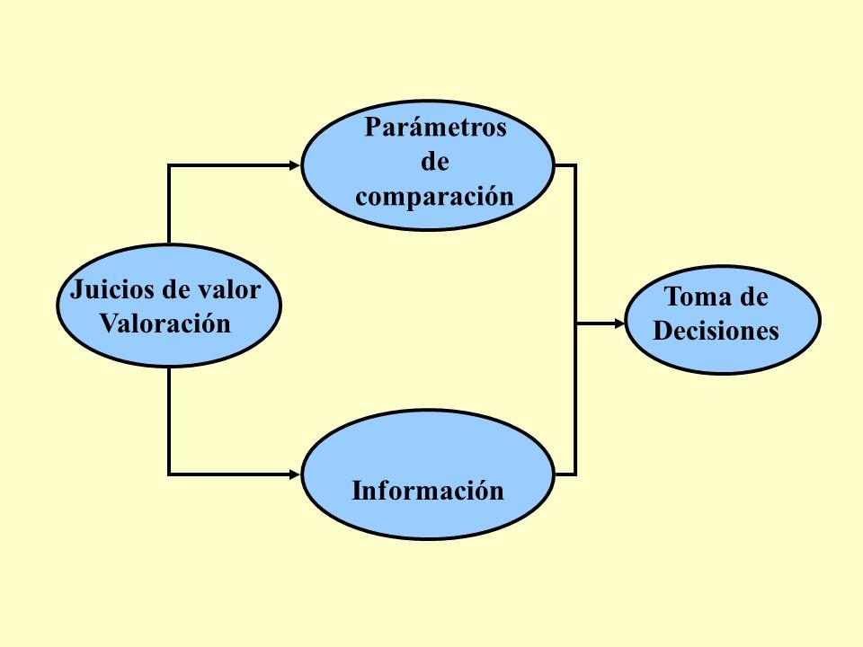 Parámetros de comparación Información Juicios de valor Valoración Toma de Decisiones