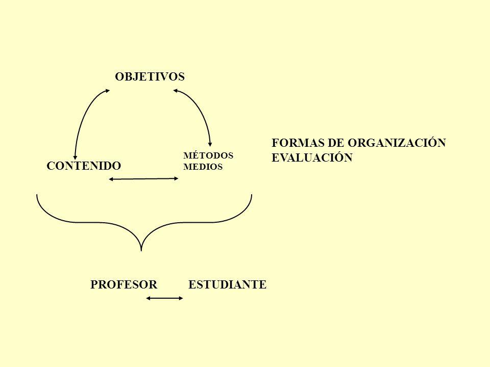 OBJETIVOS CONTENIDO MÉTODOS MEDIOS PROFESORESTUDIANTE FORMAS DE ORGANIZACIÓN EVALUACIÓN