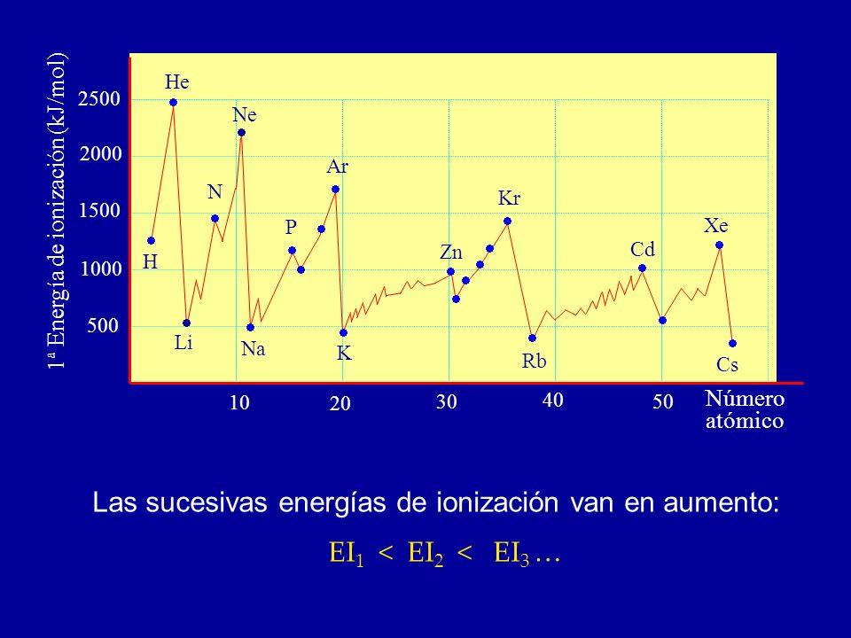 1ª Energía de ionización (kJ/mol) 2500 2000 1500 1000 500 10 20 30 40 50 Número atómico Xe Cd Kr Rb Zn K Ar Na Li H N Ne He P Cs Las sucesivas energía