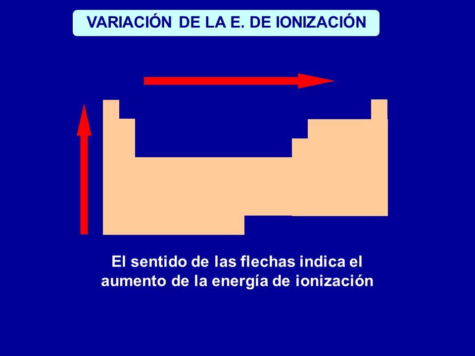El sentido de las flechas indica el aumento de la energía de ionización VARIACIÓN DE LA E. DE IONIZACIÓN