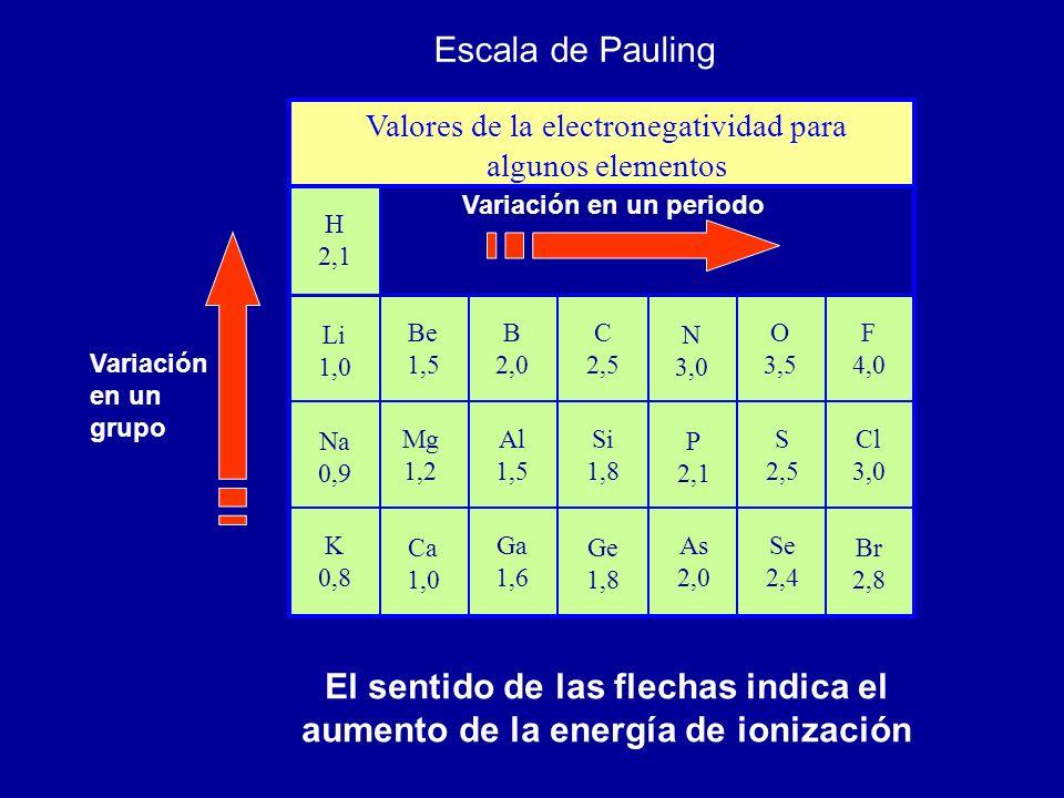 Valores de la electronegatividad para algunos elementos H 2,1 Li 1,0 Na 0,9 K 0,8 Be 1,5 Mg 1,2 Ca 1,0 B 2,0 C 2,5 N 3,0 O 3,5 F 4,0 Al 1,5 Si 1,8 P 2