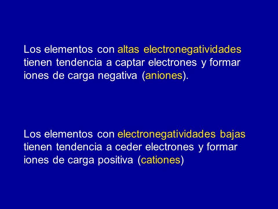 Los elementos con altas electronegatividades tienen tendencia a captar electrones y formar iones de carga negativa (aniones). Los elementos con electr