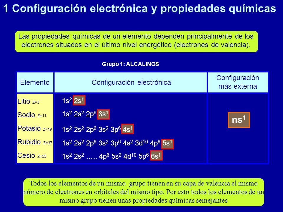 ElementoConfiguración electrónica Configuración más externa Litio Z=3 Sodio Z=11 Potasio Z=19 Rubidio Z=37 Cesio Z=55 1s 2 2s 1 1s 2 2s 2 2p 6 3s 1 1s