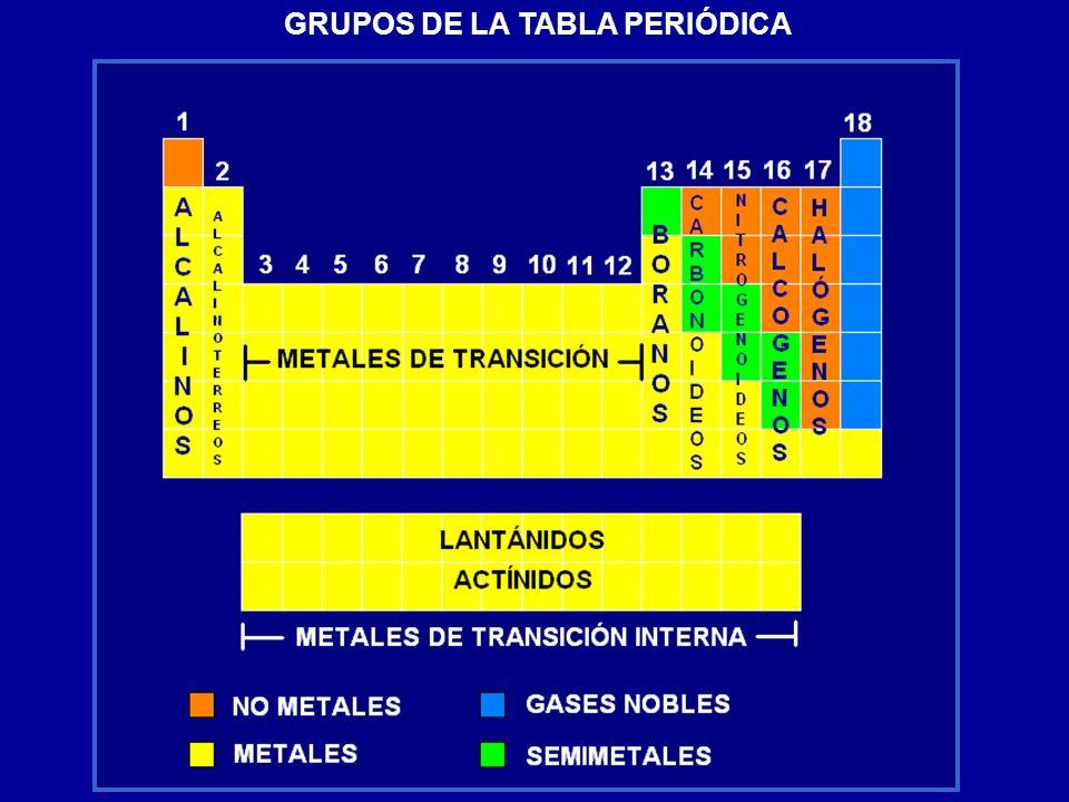 Propiedades periódicas Las propiedades físicas y químicas varían de forma regular a lo largo de los grupos y periodos de la tabla periódica.