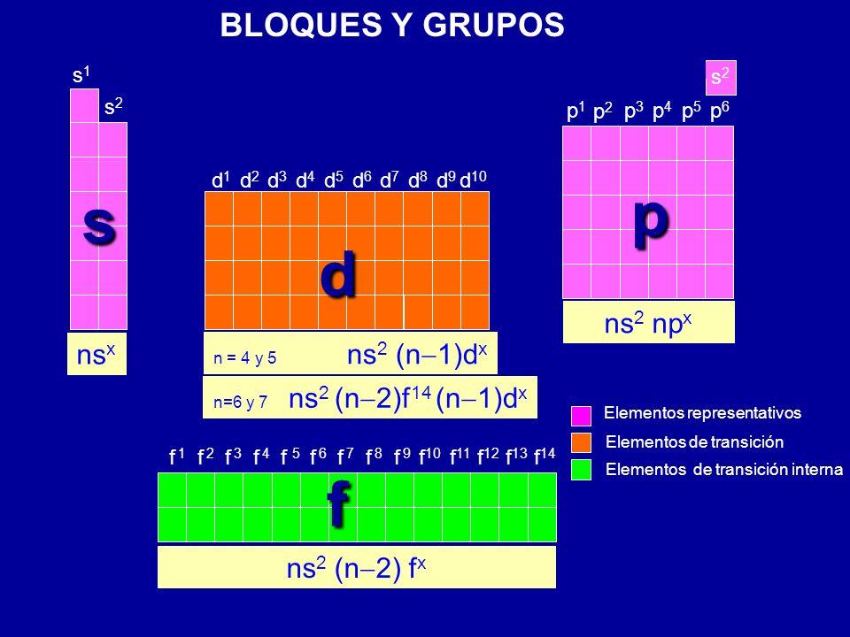 2 Variación periódica del radio atómico Li (1,23 )Na (1,57 ) K (2,03 )Rb (2,16 ) Variación del radio atómico a lo largo de un grupo.