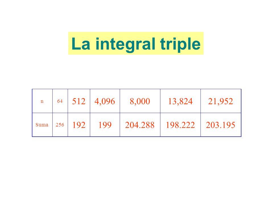 n64 5124,0968,00013,82421,952 Suma256 192199204.288198.222203.195 La integral triple