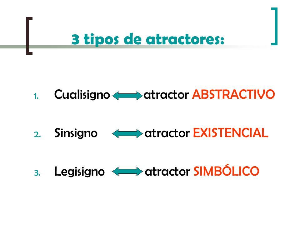 3 tipos de atractores: 1. Cualisigno atractor ABSTRACTIVO 2. Sinsigno atractor EXISTENCIAL 3. Legisigno atractor SIMBÓLICO