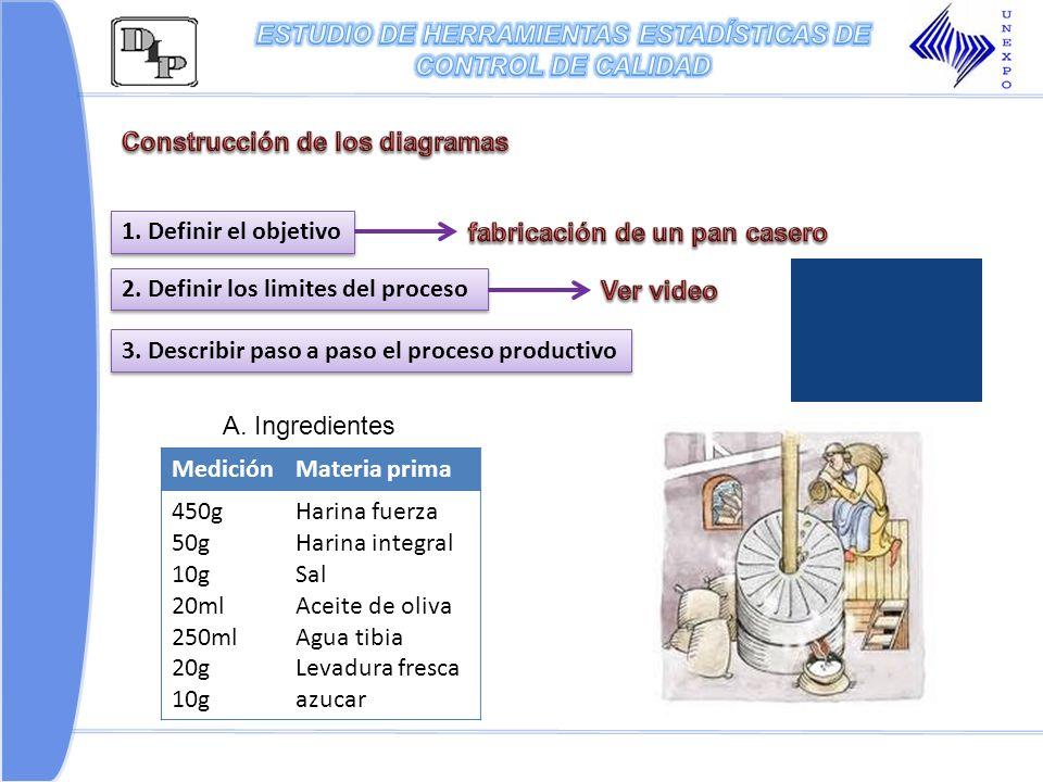 1. Definir el objetivo 2. Definir los limites del proceso 3. Describir paso a paso el proceso productivo MediciónMateria prima 450g 50g 10g 20ml 250ml