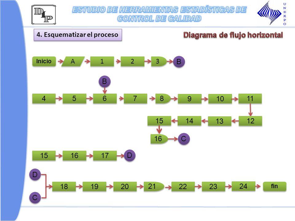4. Esquematizar el proceso Inicio A A 1 1 2 2 B B 3 3 4 4 5 5 6 6 B B 7 7 8 8 9 9 10 11 12 13 14 15 16 C C 15 16 17 D D 18 19 20 21 22 23 fin 24 D D C