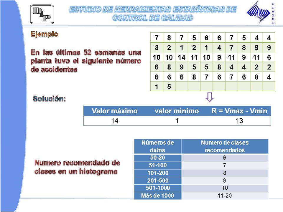 7875667544 3212147899 10 1411109119 6 6895584422 6668767684 15 Valor máximovalor mínimoR = Vmax - Vmin 14113 Números de datos Numero de clases recomen